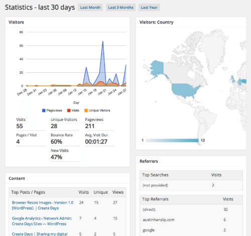 Bring The Power of Google Analytics Into Your WordPress Dashboard