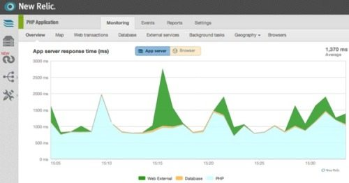 Using New Relic to Monitor WordPress Performance