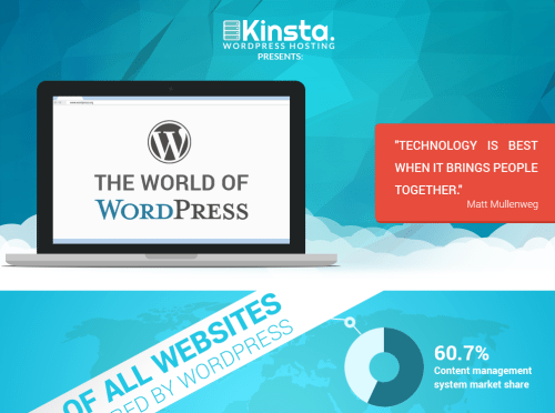The World of WordPress – Infographic 2014