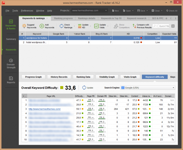 How to Measure Website Performance and Track Search Engine Rankings