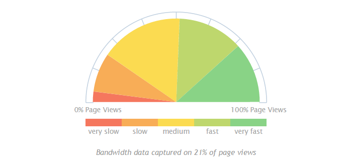 Netbiscuits Mobile Analytics Review for WordPress