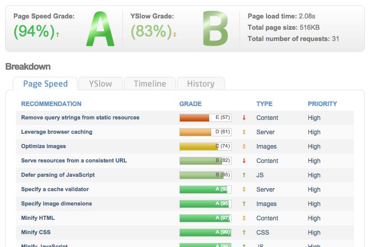 WP Rocket Review: Caching WordPress Plugin Worth Buying?